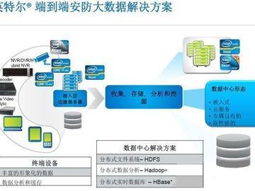 基于intel X86架构的智能安防解决方案