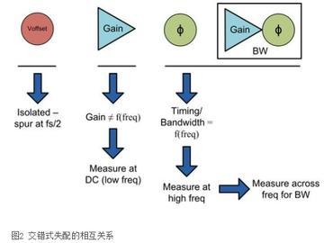 难题解析:交错式ADC之间的带宽失配问题