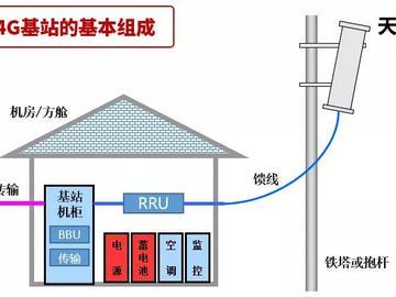 5G基站電路方案分析:最低成本都要20幾萬?