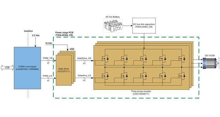 TI 參考設計為基于 MOSFET 的三相逆變器提供一種參考解決方案;48Vdc 鉛酸電池供電 5KW 的輸出功率