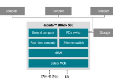 基于DRA829V架构的未来汽车对比现代汽车架构:通过软件定义汽车所需的计算和联网功能