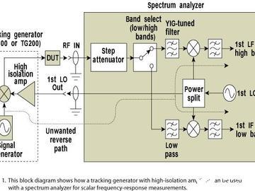 低频带跟踪信号发生器系统分析及扫描带有中频变换的被测部件的方法分享