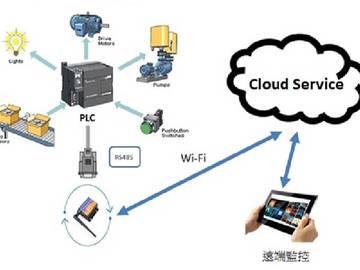 基于TI CC3200的RS-485 与 Wi-Fi应用在工业4.0的接口转换器方案