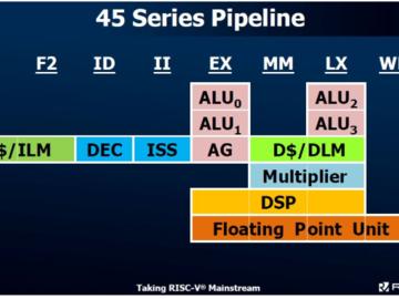 晶心科技宣布将推出AndesCore? 45系列处理器内核
