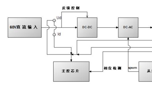 光伏并网发电模拟装置(论文含原理图程序)