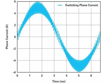 高性能电机伺服驱动器:如何使用sinc滤波器对隔离式编码数据解调?