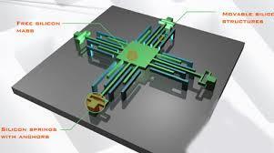 装配MEMS惯性传感器的实用方法