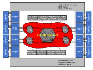 通过具体的FPGA设计案例理解NoC在FPGA设计中的重要作用