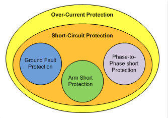 电机保护类型如何选,过流保护还是短路保护
