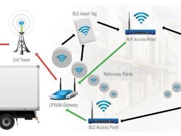 莫仕货物追踪解决方案 - RFID 助力货物管理,省时省力省成本