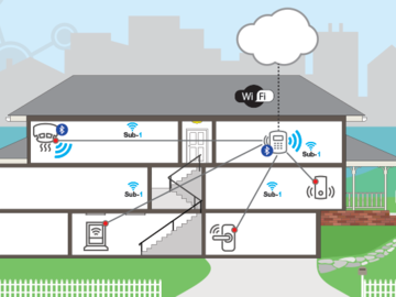 利用 Sub-1 GHz Linux Gateway 软件开发套件设计楼宇安保系统