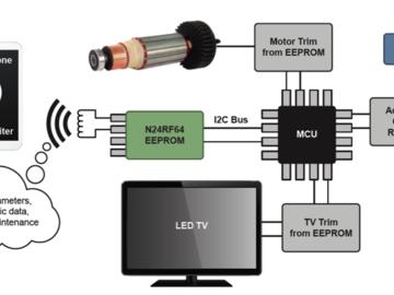 为何 RFID 加 EEPROM 等于更简单的物联网
