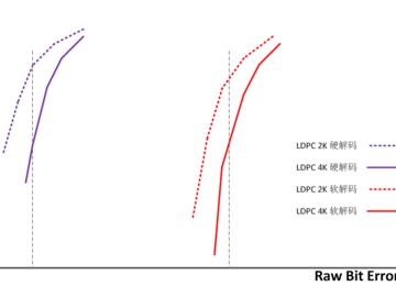 QLC闪存续命神器 国产SSD主控厂商开发4K LDPC算法