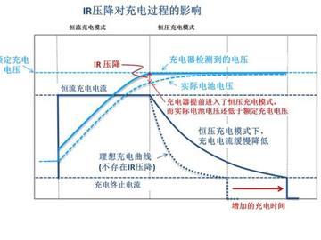 大电流对器件设计带来的影响分析