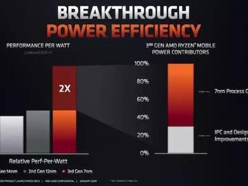 AMD公布Ryzen4000移动级处理器,强势杀入笔记本市场