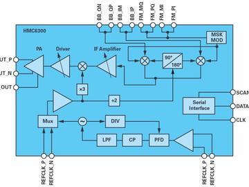支持高速、低延迟通信的新型60 GHz无线解决方案