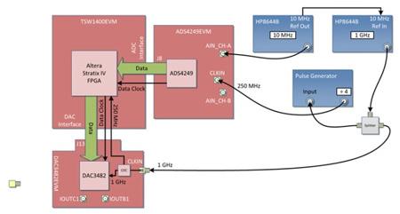 此設計可將Altera FPGA 連接到LVDS 接口模數轉換器的起點