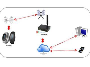 基于Semtech SX1276 LoRa的调变技术的穿戴式GPS定位方案