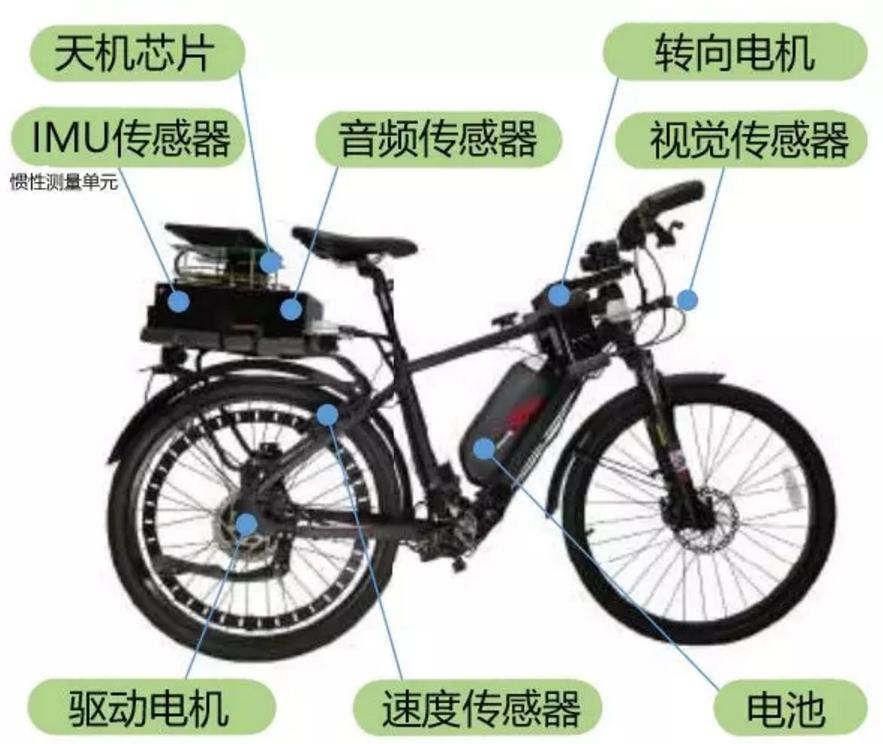 这辆自动驾驶自行车搭载的主要部件包括:天机芯、各类传感器、驱动系统
