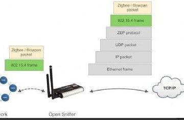 解析WSN的芯片技术及解决方案