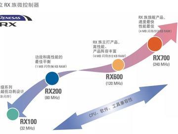 瑞萨进军指纹锁方案,与传感器供应商贝特莱以及方案公司中印云端建立战略合作关系