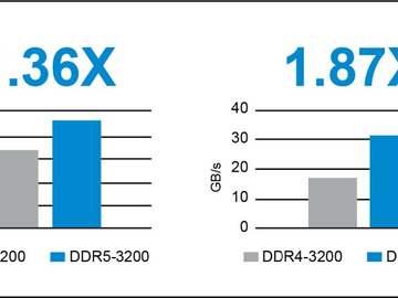 DDR5比DDR4内存提升了什么?美光用实际产品论证