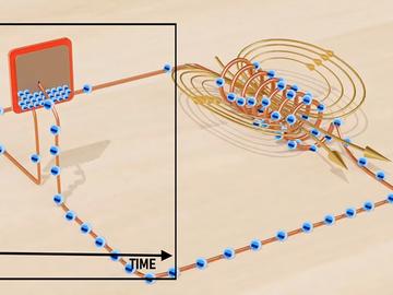 一個簡單動畫深入淺出講述LC振蕩器的電路工作原理
