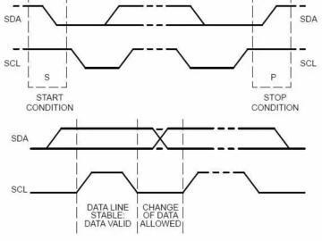 单片机开发:I2C设备导致死锁怎么解决
