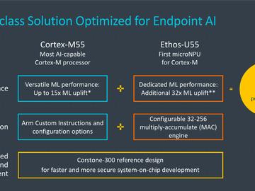 Arm® Cortex®-M55与Arm Ethos™-U55新品发布会,全新 AI 技术为物联网终端设备带来空前智能
