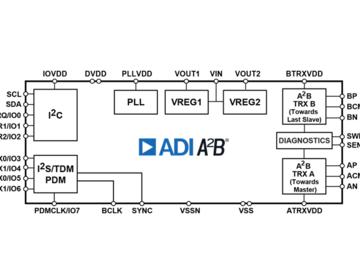 ADI近日推出用于数字音频设备的完整音频系统,采用SHARC®音频模块(SAM)
