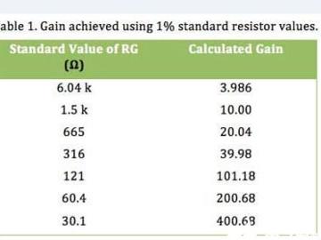 低成本、高性能的差分放大器替代解决方案
