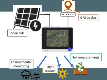 含GPS的环境监测器