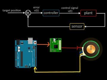 如何使用编码器控制直流电机