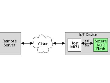 新一代安全NOR闪存产品保障互联网安全存储