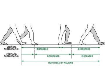 新的侧步方法:通过设备上的加速度传感器来计算步数