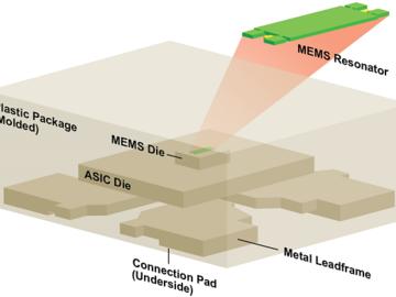 全新的汽车级MEMS振荡器,可满足大多数时间关键型应用的需求