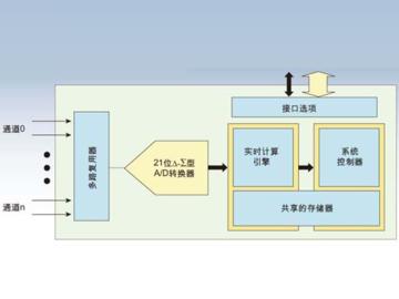 适合于具有多个独立输入信号应用的多路复用的方法分析