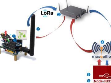 基于Semtech SX1276 LoRa井盖监控之积木式开发平台