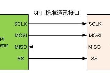 SPI接口通信协议分析:SPI时序、2线、3线、4线SPI及4种常用工作模式