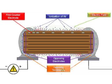 保护高压MLCC的电弧放电对策