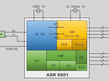 ASR推出首颗国产支持LoRa的LPWAN无线通信SoC芯片ASR6601