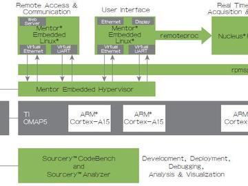 全面的异构多核嵌入式软件解决方案