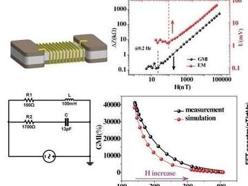 西安交大研发出基于商用电感中巨磁阻抗效应的高性能传感器