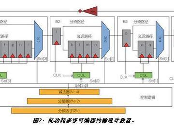 基于门控时钟的低功耗时序电路设计
