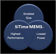 MegaChips将斥资2亿美元收购SiTime