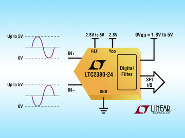 Linear 推出 24 位 2Msps SAR ADC 实现 145dB 动态范围