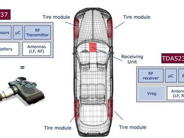 大联大品佳集团力推基于Infineon的胎压监测解决方案