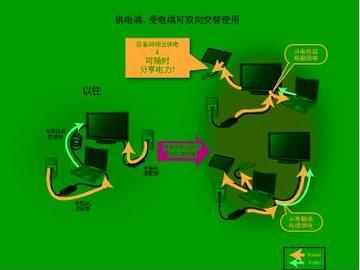 电源模块与电源用元器件的最新技术动态