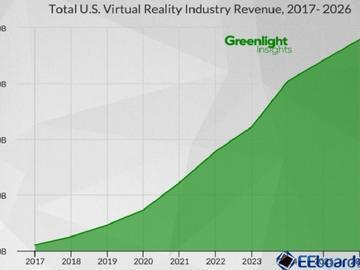 美国VR软硬件收入10年后将达380亿美元