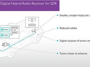 Maxim发布行业首款车载远程调谐器方案,单一硬件平台支持全球广播标准
